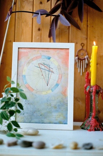 Private Astrology Reading Natal Chart