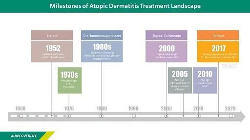 infographics_milestones-of-ad-treatments